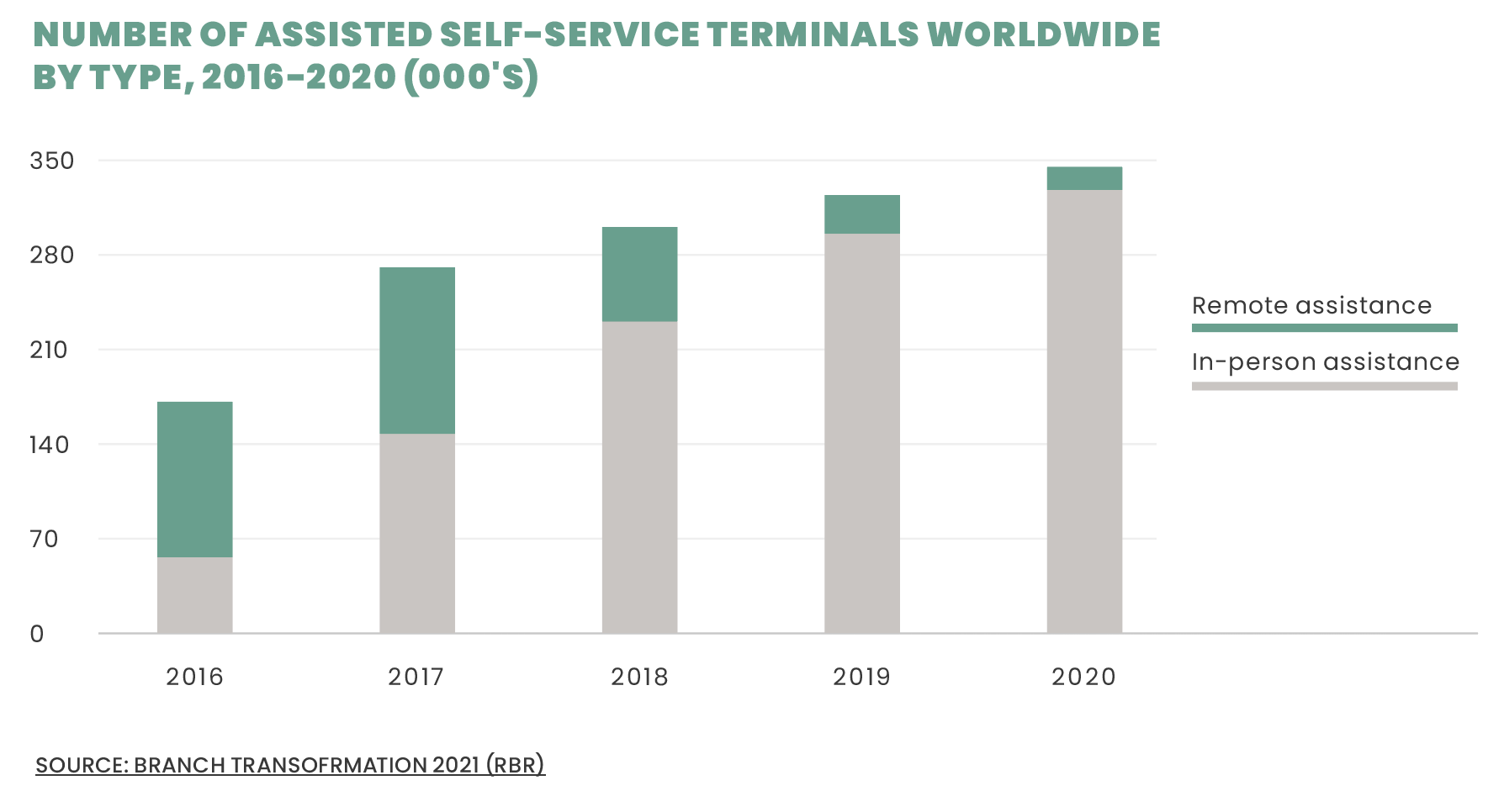 number of assisted self-service terminals