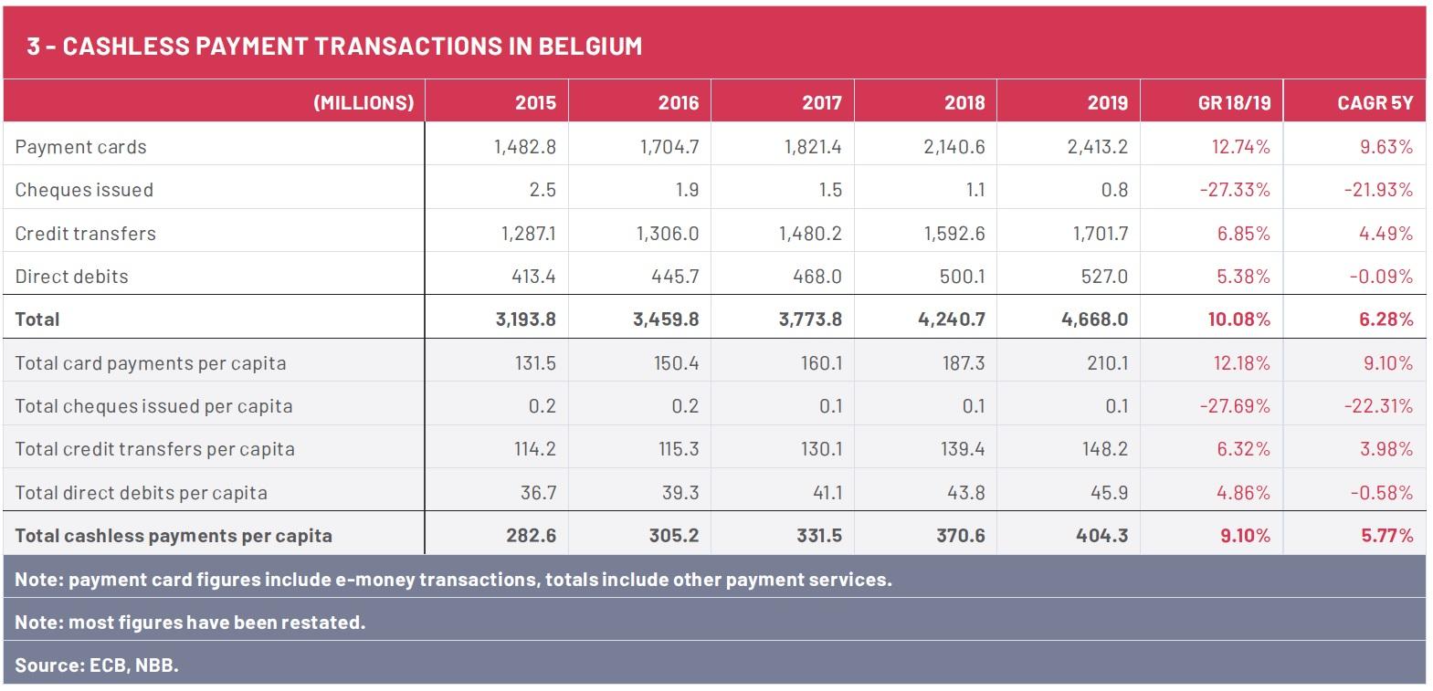Belgian population makes massive shift to digital payments