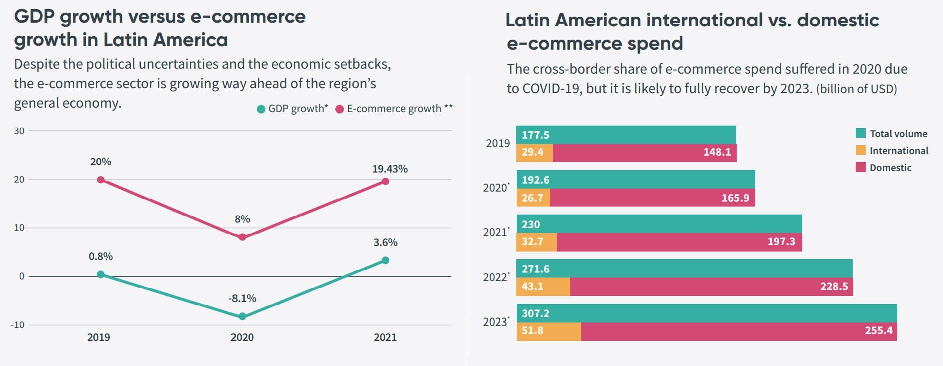 Latin American e-commerce