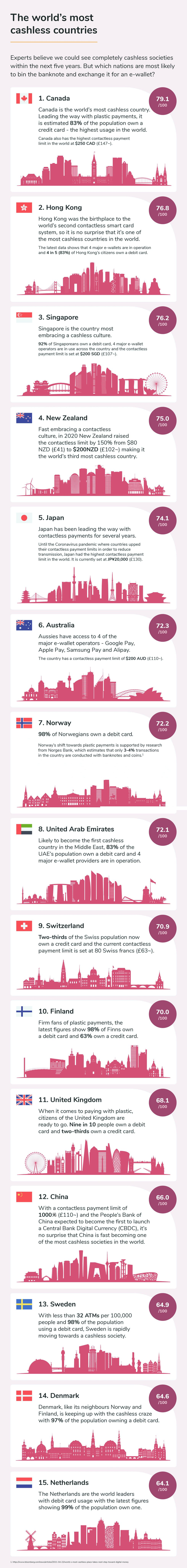 The most cashless economies in the world
