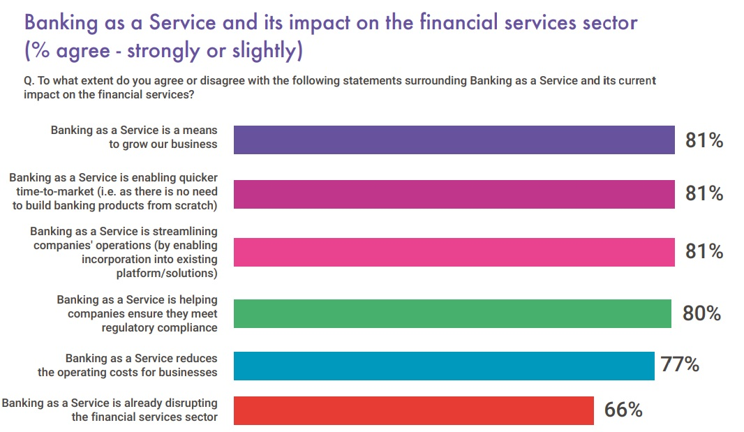 BaaS projected to have significant impact on financial services in next 12 months