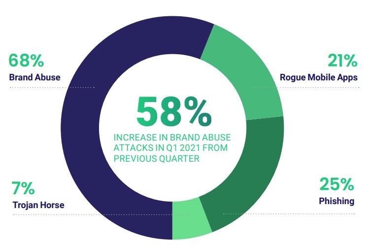 Brand abuse attacks fastest rising cyber attack