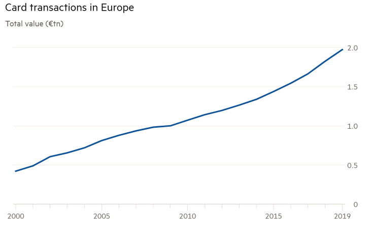 Card transactions in Europe