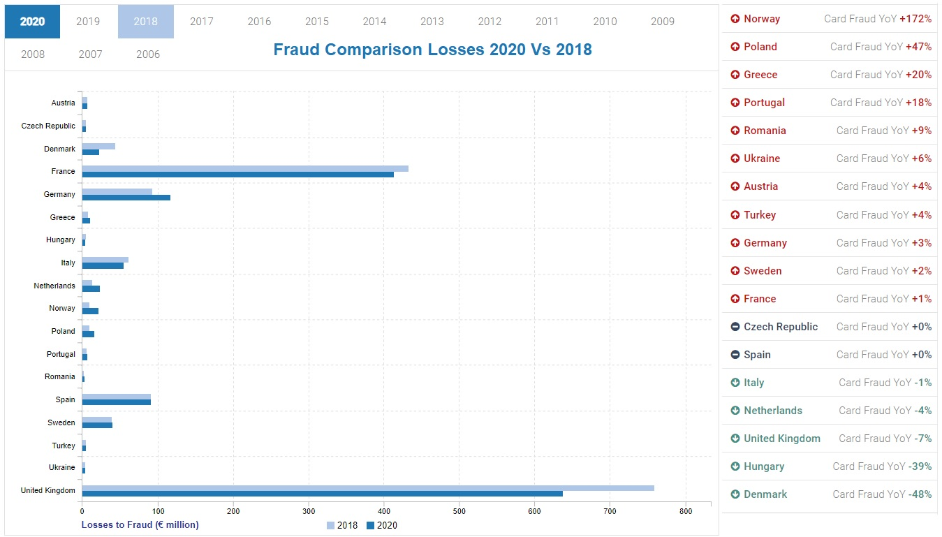 Fraud comparison losses by country in Europe