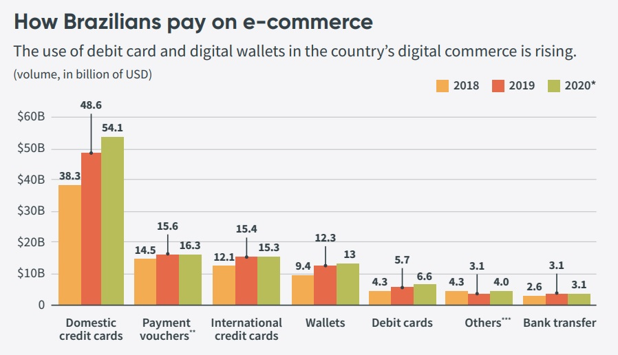 How Brazilians pay on e-commerce