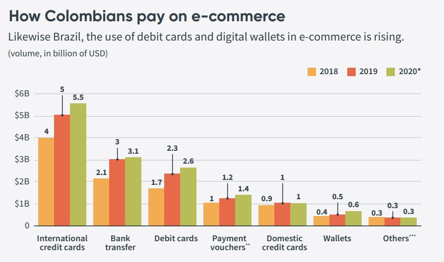 How Colombians pay on e-commerce