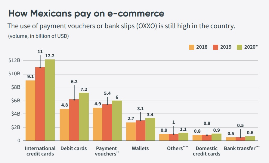 How Mexicans pay on e-commerce