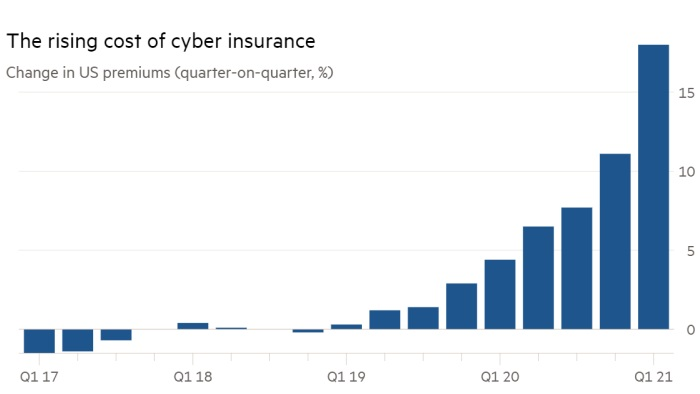 Rising cost of cyber insurance from ransomware