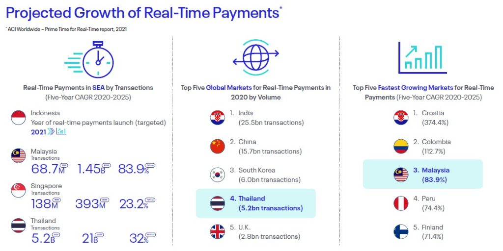 Projected Growth of Real-Time Payments