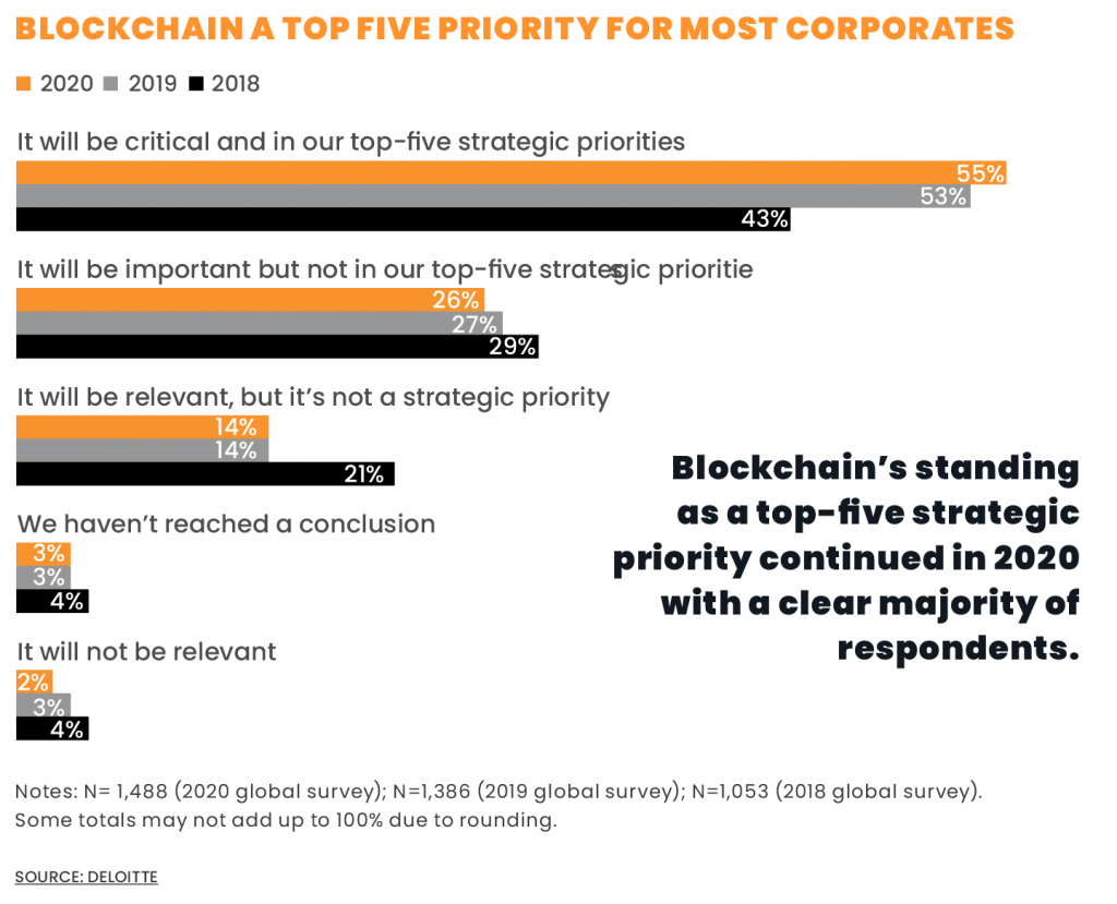 BLOCKCHAIN A TOP FIVE PRIORITY FOR MOST CORPORATES