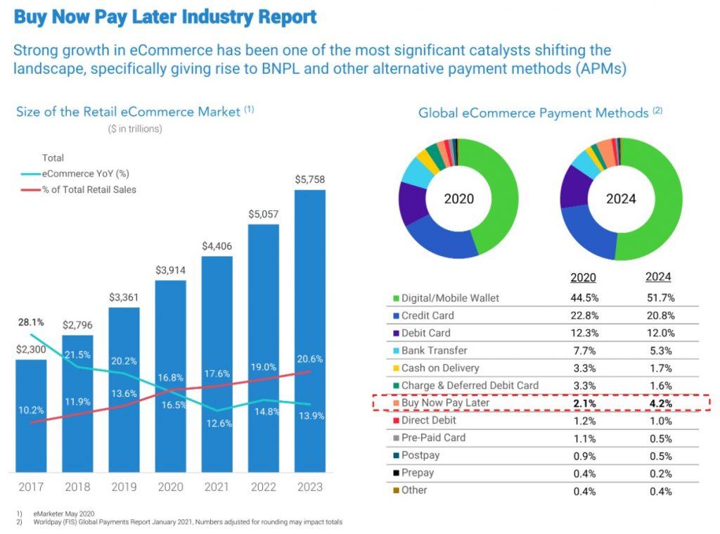 BNPL Market Report
