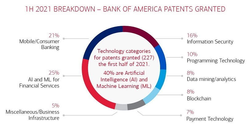 Bank of America Patents