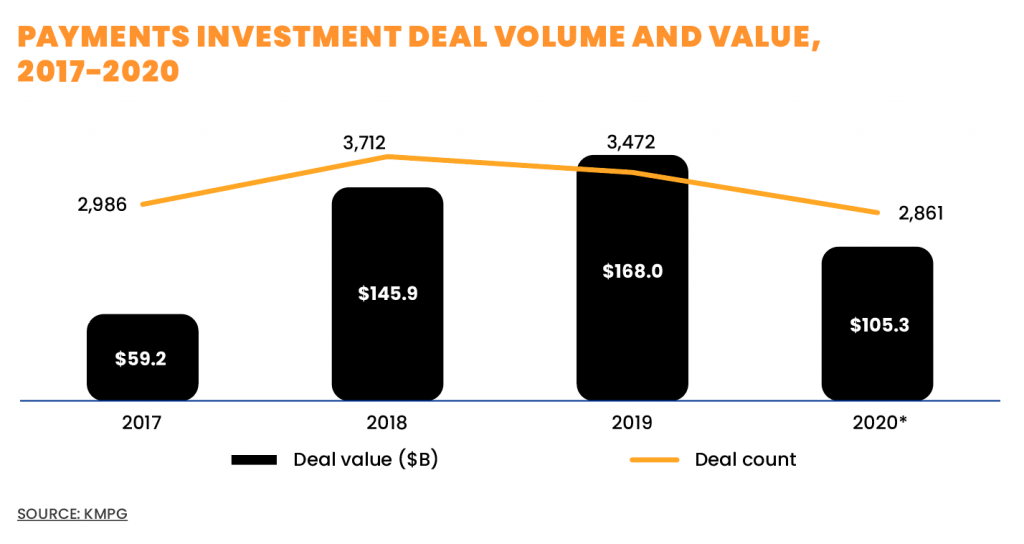 PAYMENTS INVESTMENT DEAL VOLUME AND VALUE