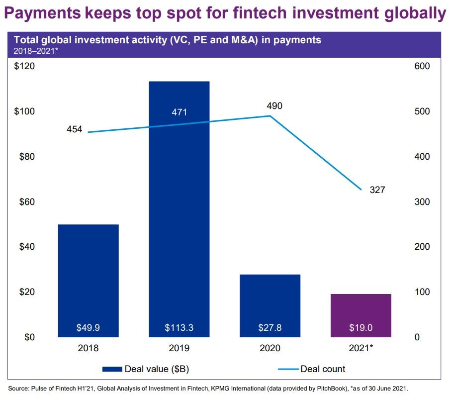 Payments sector FinTech deals