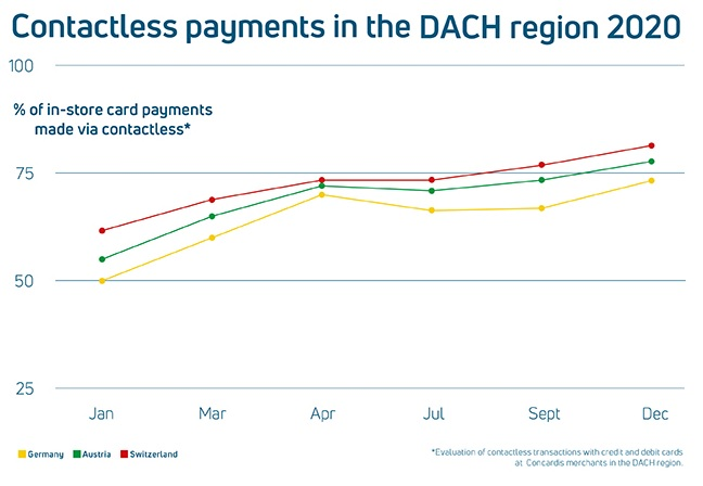 Contactless payments in the DACH region