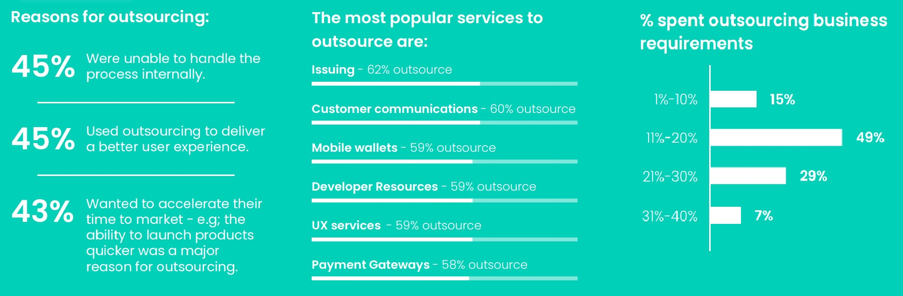 Reasons for fintechs to outsource