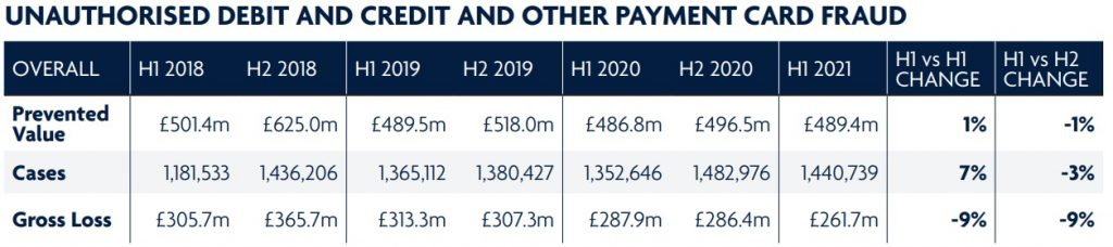 UNAUTHORISED DEBIT AND CREDIT AND OTHER PAYMENT CARD FRAUD UK 2021