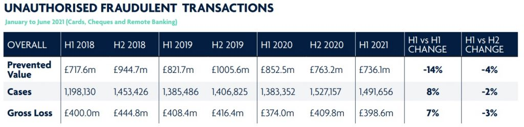 nauthorised fraudulent transactions UK 2021