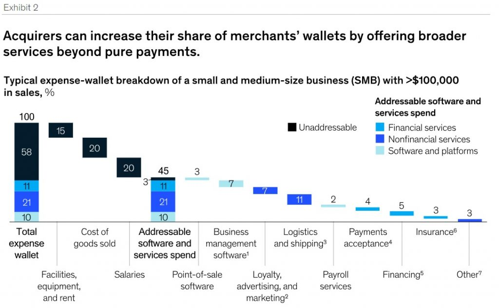 Merchant acquirers and Mobile wallets